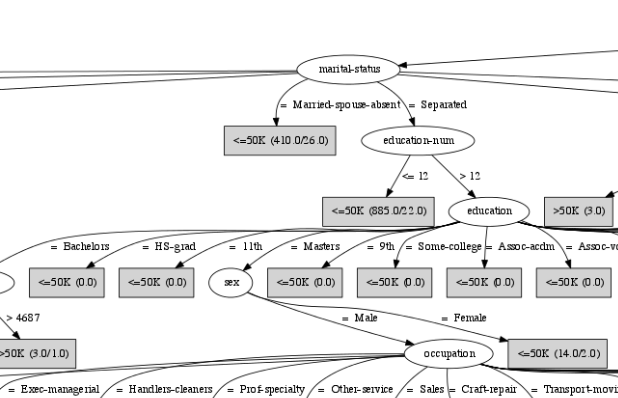 A portion of an enormous decision tree