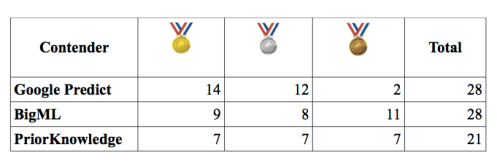 Table showing medals for the different services