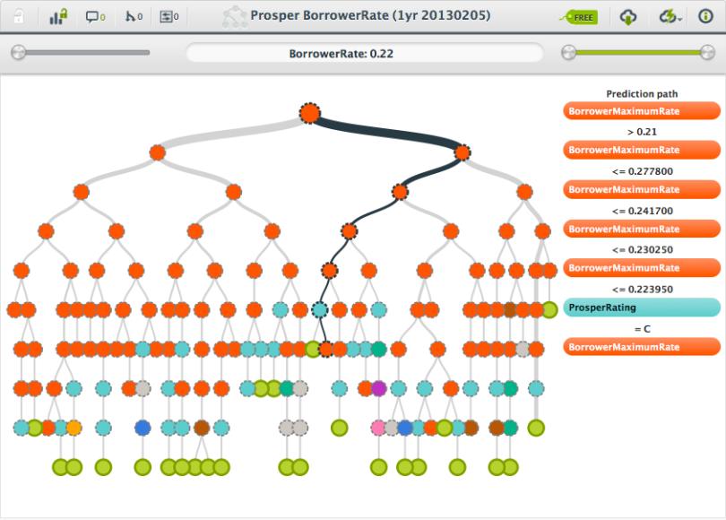Prosper borrowerrate (1yr 20130205) | BigML