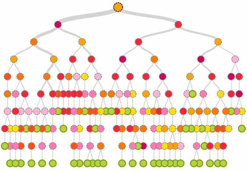 decision tree Step-by-step guide on how to make a decision tree diagram - includes the  anatomy of a decision tree and best case scenarios to use them learn how to  make.