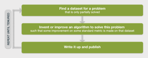 Find a dataset for a problem...