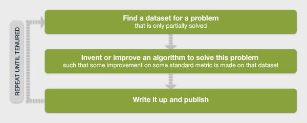 Find a dataset for a problem...