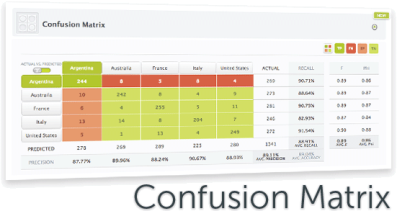 BigML confusion matrix