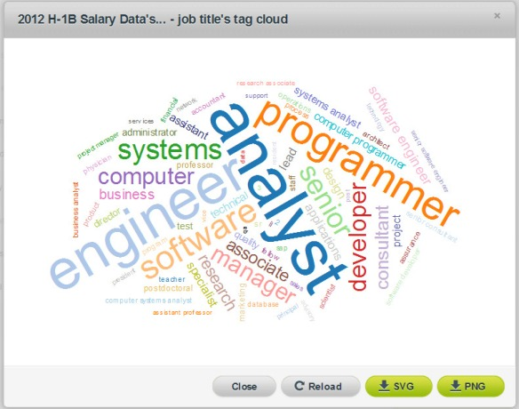 Using Text Analysis To Predict H-1B Wages   The Official Blog of