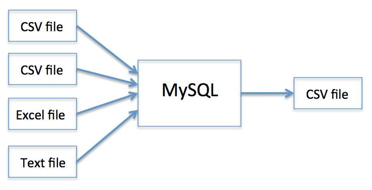 Data Preparation for Machine Learning using MySQL | The