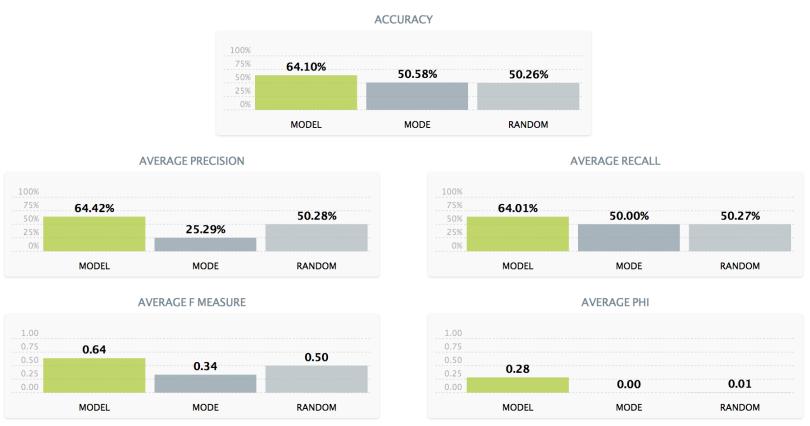 Evaluation of BigML Stock Swing Model