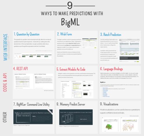 9-ways-bigml