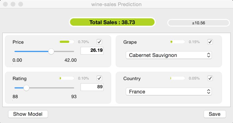 Wine SaleS Predictions