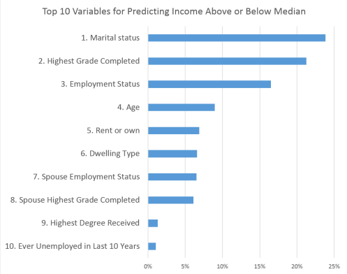 Top 10 Variables for Predicting Income