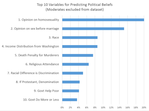 Top 10 Variables for Predicting Political Beliefs