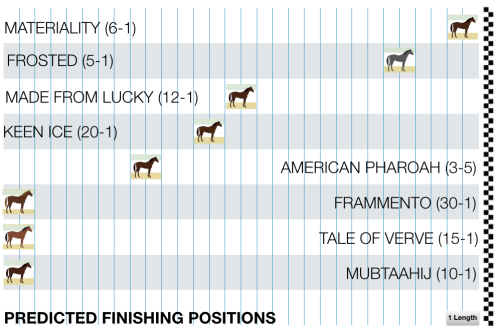2015 Belmont Stakes Predicted Finish