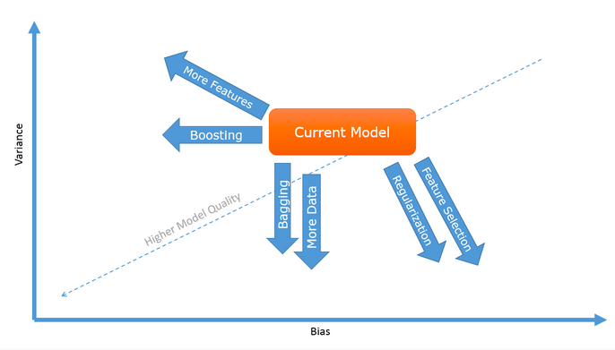 7 Ways to Improve Your Predictive Model