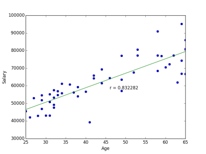 An example of positive correlation