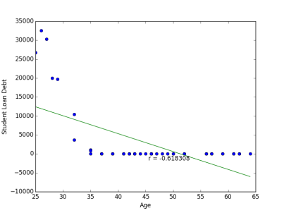 An example of negative correlation