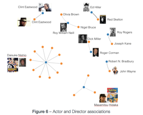 Actor and Director Associations