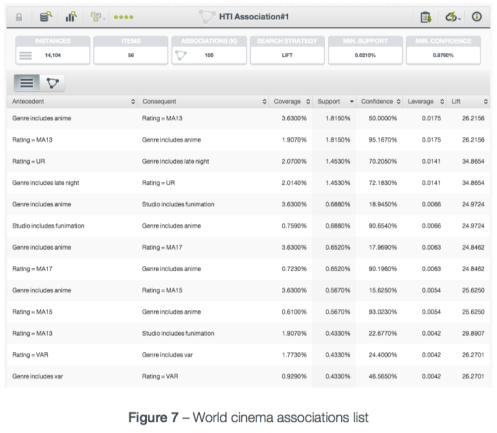 World Cinema Associations