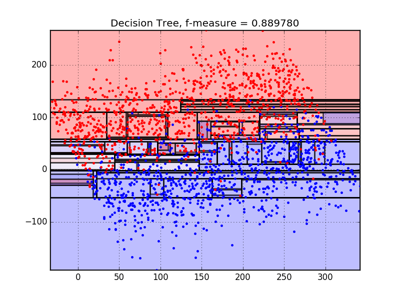 Logistic Regression versus Decision Trees | The Official