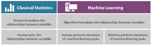 Statistics vs. Machine Learning