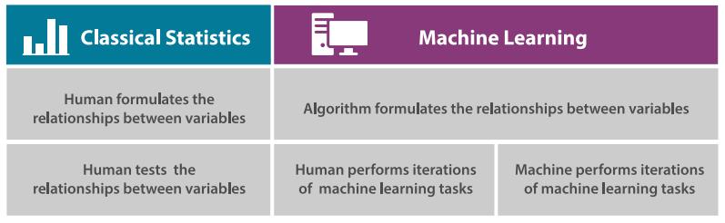 Statistics vs. Machine Learning