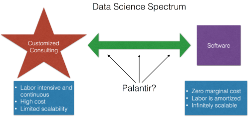 Top Down Data Science Consulting Fail