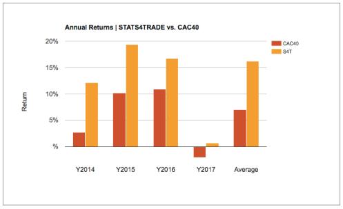CAC40 vs. STATS4TRADE