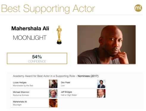 Predicting the 2017 oscar winners with bigml dzone big data best supporting actor award is another category with a number of viable choices our pick is mahershala ali moonlight fandeluxe Images
