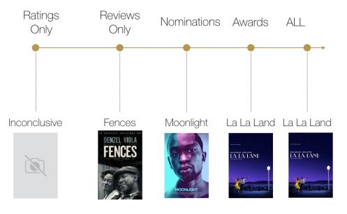 Best Movie Oscar Prediction