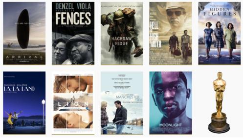 Predicting the 89th Academy Award Winners