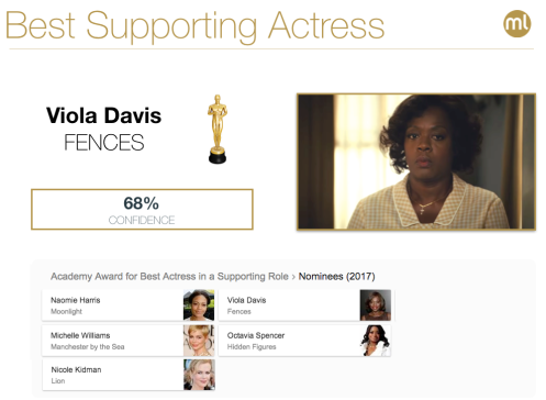 Best Supporting Actress 2017