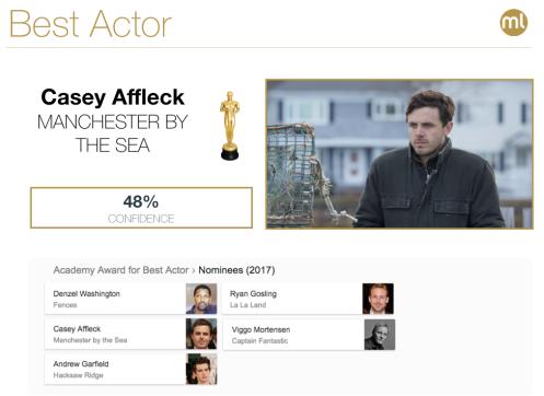 Best Actor Oscar