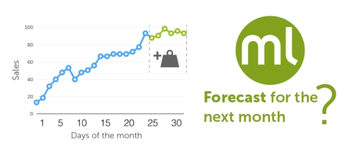 Introduction to Time Series | The Official Blog of BigML com
