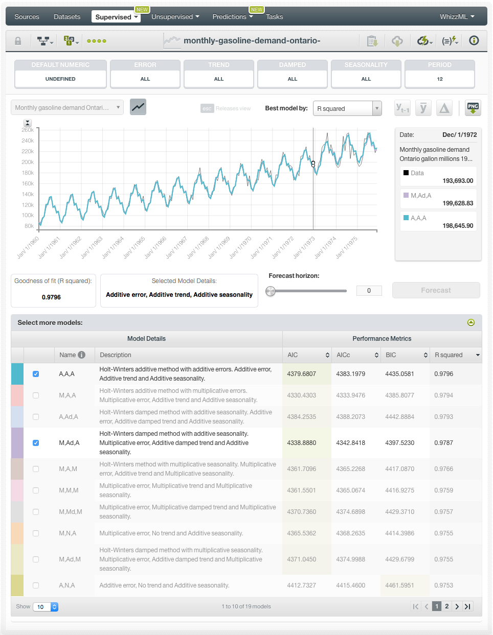Creating your First Time Series Model with BigML's Dashboard
