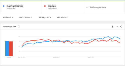 ML vs. Big Data