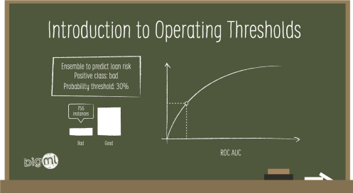 Operating Thresholds
