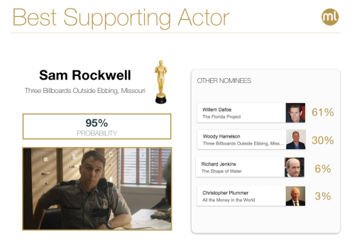 best-supporting-actor