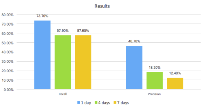 results_graph