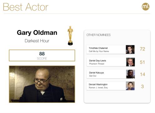 best-actor2