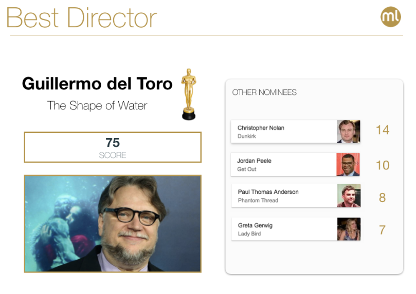 best-director2