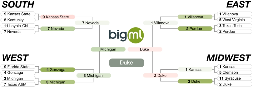 BigML's bracket for March Madness
