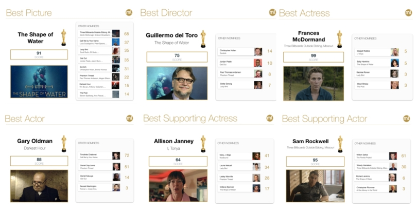 2018 Oscars Predictions Results