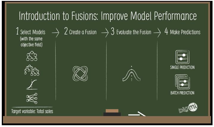 BigML Fusions Board