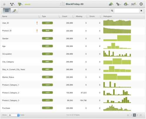 Screenshot of the imported dataset in the BigML Dashboard