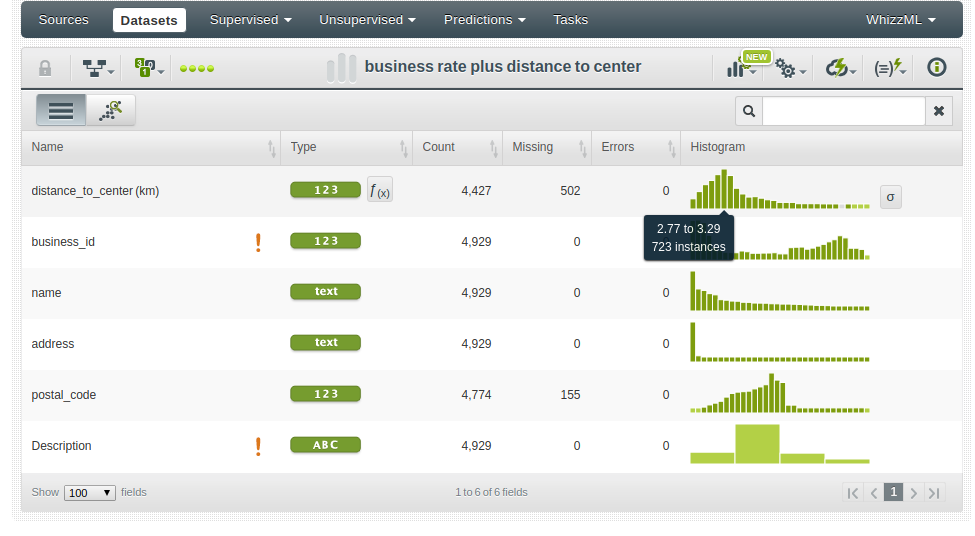 Preparing Data for Machine Learning with BigML   The