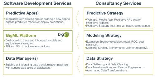 Partner Services atop of BigML Platform