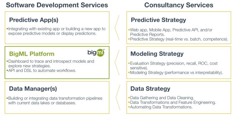 Partner Services atop of BigML Platform