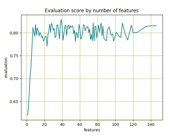Evaluation score as a function of the number of features