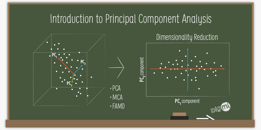Introduction to Principal Component Analysis: Dimensionality