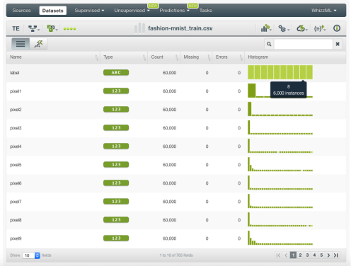 Principal Component Analysis with the BigML Dashboard: Easy