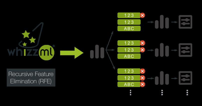 Recursive Feature Elimination with WhizzML