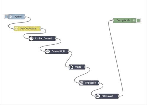 A complex workflow